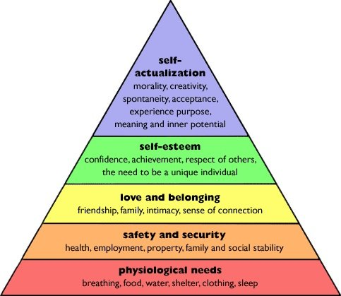 Maslow's Heirarchy of Needs