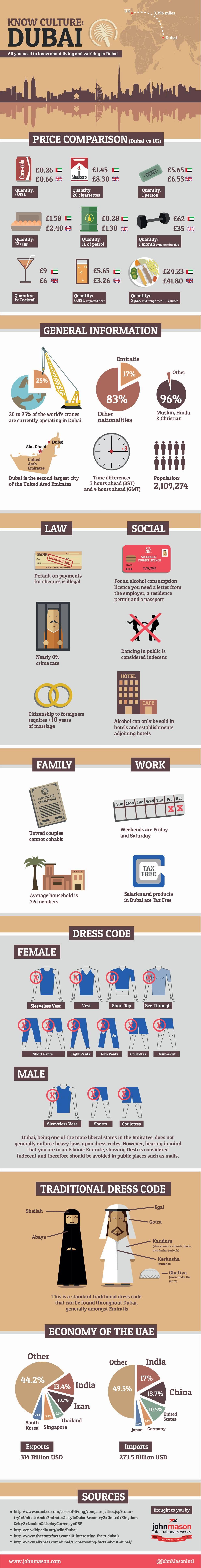 dubai-infographic2